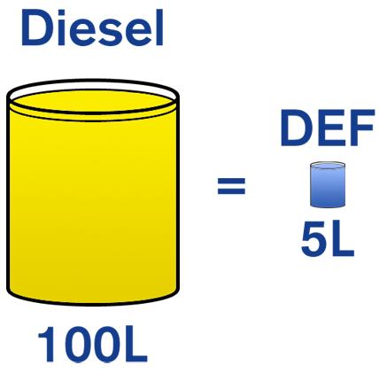 DEF – Durham Fuels